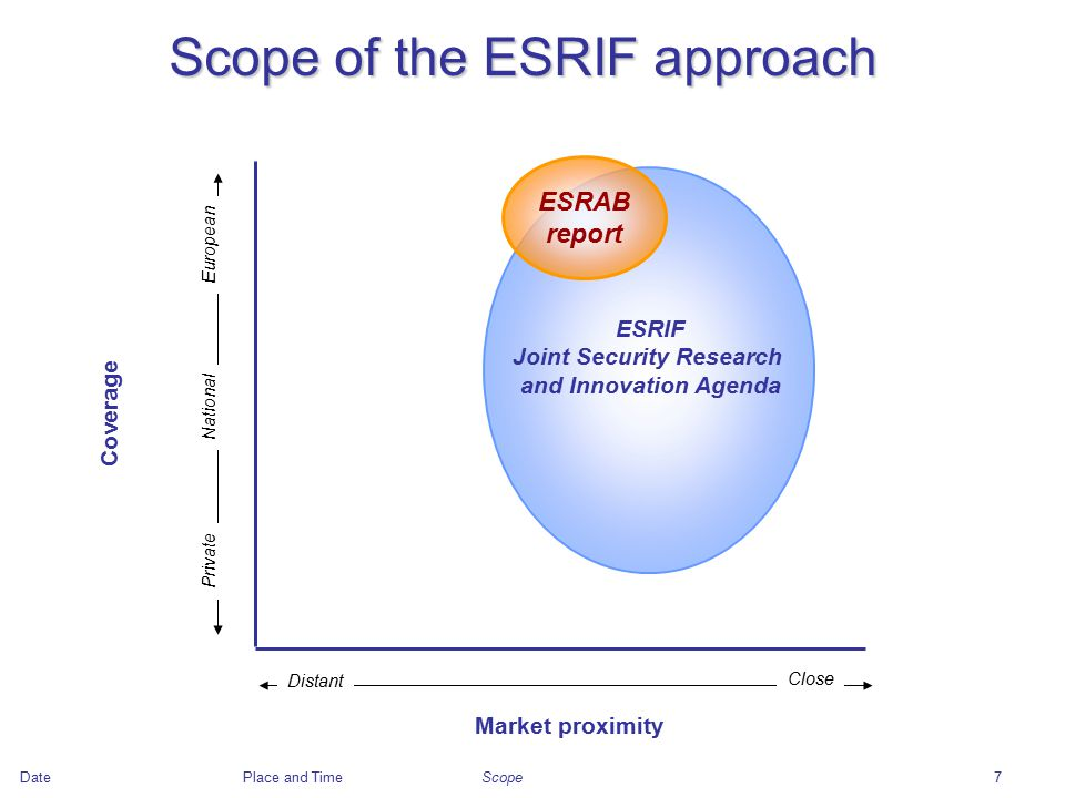 DatePlace and Time7 Scope of the ESRIF approach Market proximity Coverage ESRIF Joint Security Research and Innovation Agenda ESRAB report European Private Distant Close National Scope