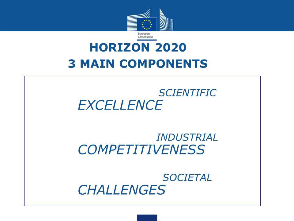 HORIZON 2020 3 MAIN COMPONENTS SCIENTIFIC EXCELLENCE INDUSTRIAL COMPETITIVENESS SOCIETAL CHALLENGES