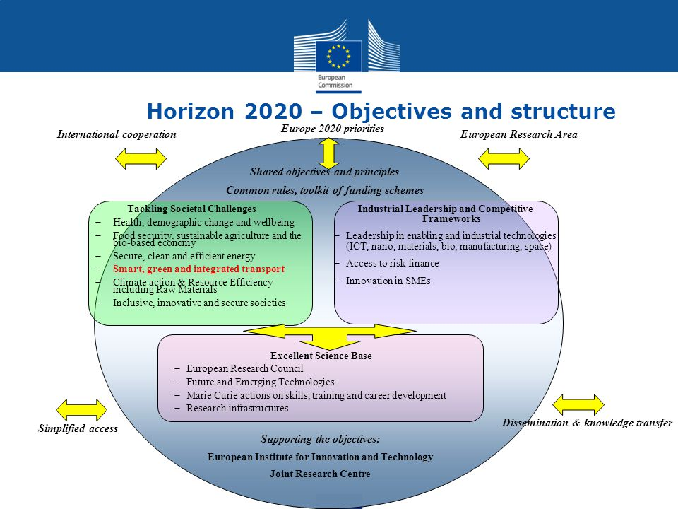 Horizon 2020 – Objectives and structure Industrial Leadership and Competitive Frameworks  Leadership in enabling and industrial technologies (ICT, na