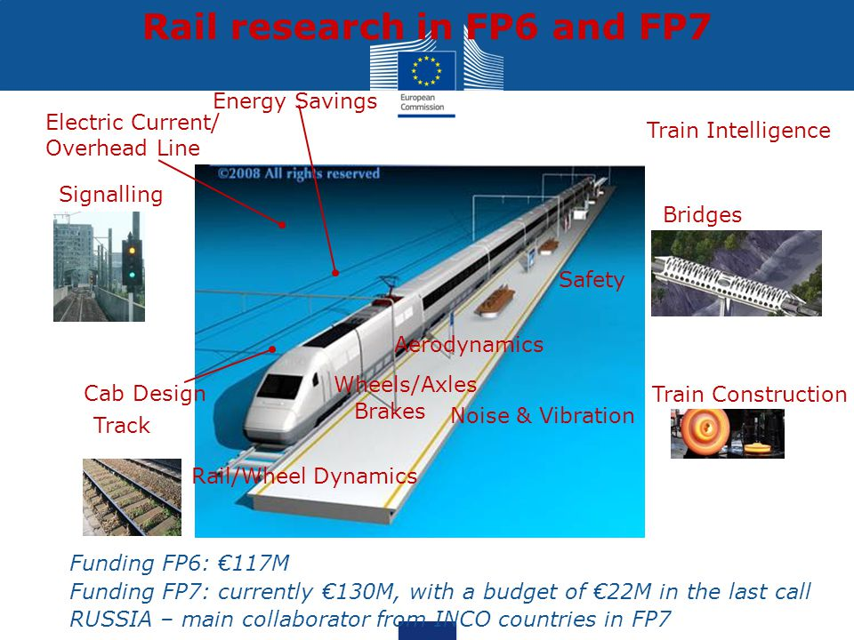 Rail research in FP6 and FP7 Funding FP6: €117M Funding FP7: currently €130M, with a budget of €22M in the last call RUSSIA – main collaborator from I