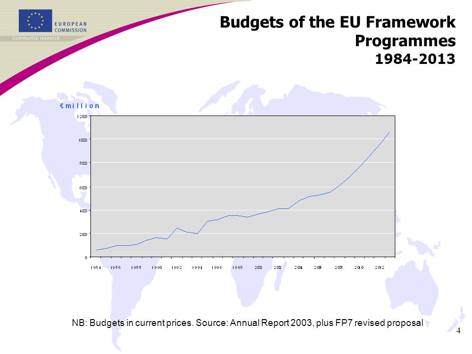 4 Budgets of the EU Framework Programmes NB: Budgets in current prices.
