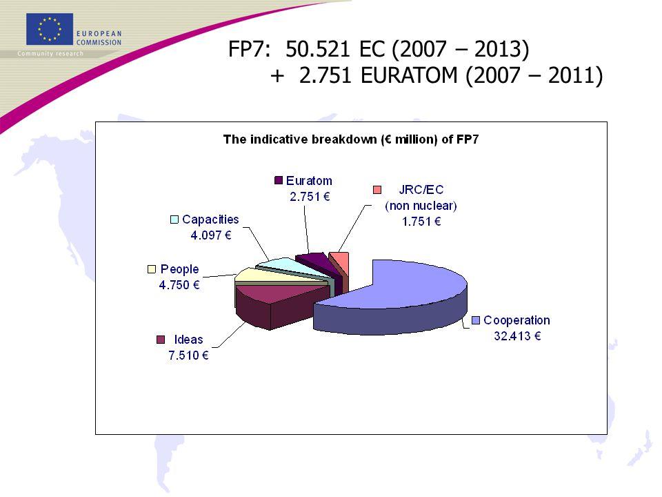 FP7: 50.521 EC (2007 – 2013) + 2.751 EURATOM (2007 – 2011)