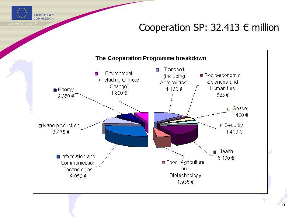6 Cooperation SP: 32.413 € million