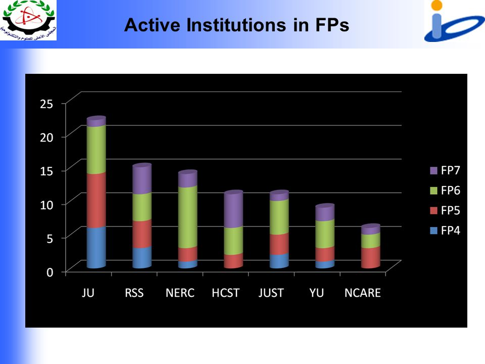 Active Institutions in FPs