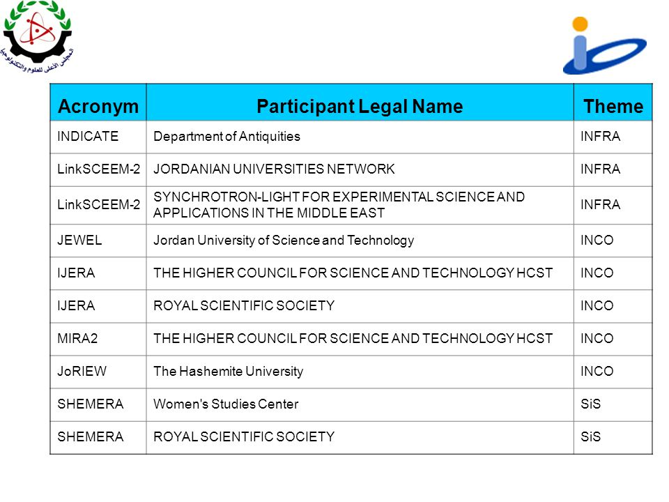 AcronymParticipant Legal NameTheme INDICATEDepartment of AntiquitiesINFRA LinkSCEEM-2JORDANIAN UNIVERSITIES NETWORKINFRA LinkSCEEM-2 SYNCHROTRON-LIGHT FOR EXPERIMENTAL SCIENCE AND APPLICATIONS IN THE MIDDLE EAST INFRA JEWELJordan University of Science and TechnologyINCO IJERATHE HIGHER COUNCIL FOR SCIENCE AND TECHNOLOGY HCSTINCO IJERAROYAL SCIENTIFIC SOCIETYINCO MIRA2THE HIGHER COUNCIL FOR SCIENCE AND TECHNOLOGY HCSTINCO JoRIEWThe Hashemite UniversityINCO SHEMERAWomen s Studies CenterSiS SHEMERAROYAL SCIENTIFIC SOCIETYSiS