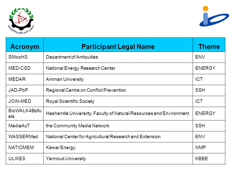 AcronymParticipant Legal NameTheme SMooHSDepartment of AntiquitiesENV MED-CSDNational Energy Research CenterENERGY MEDARAmman UniversityICT JAD-PbPRegional Centre on Conflict PreventionSSH JOIN-MEDRoyal Scientific SocietyICT BioWALK4Biofu els Hashemite Universirty, Faculty of Natural Resources and EnvironmentENERGY MediaAcTthe Community Media NetworkSSH WASSERMedNational Center for Agricultural Research and ExtensionENV NATIOMEMKawar EnergyNMP ULIXESYarmouk UniversityKBBE