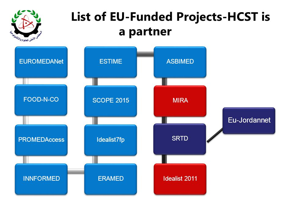 List of EU-Funded Projects-HCST is a partner EUROMEDANetFOOD-N-COPROMEDAccessINNFORMEDERAMEDIdealist7fpSCOPE 2015ESTIMEASBIMEDMIRASRTDIdealist 2011 Eu-Jordannet
