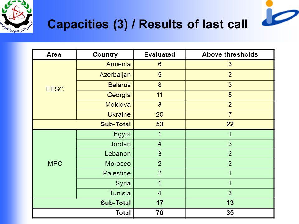 Capacities (3) / Results of last call AreaCountryEvaluatedAbove thresholds EESC Armenia63 Azerbaijan52 Belarus83 Georgia115 Moldova32 Ukraine207 Sub-Total5322 MPC Egypt11 Jordan43 Lebanon32 Morocco22 Palestine21 Syria11 Tunisia43 Sub-Total1713 Total7035