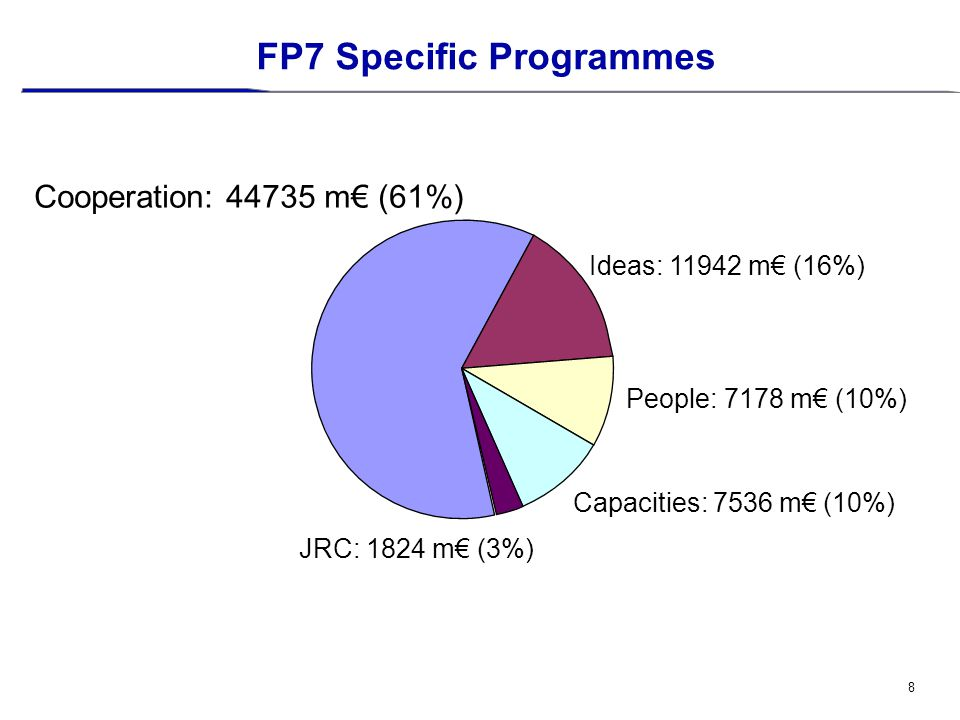 8 FP7 Specific Programmes Cooperation: 44735 m€ (61%) Ideas: 11942 m€ (16%) People: 7178 m€ (10%) Capacities: 7536 m€ (10%) JRC: 1824 m€ (3%)