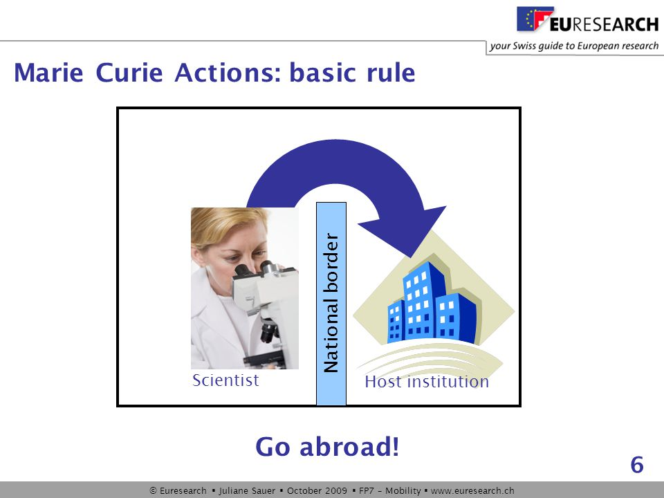 © Euresearch  Juliane Sauer  October 2009  FP7 – Mobility  www.euresearch.ch 6 Marie Curie Actions: basic rule Scientist Host institution National border Go abroad!