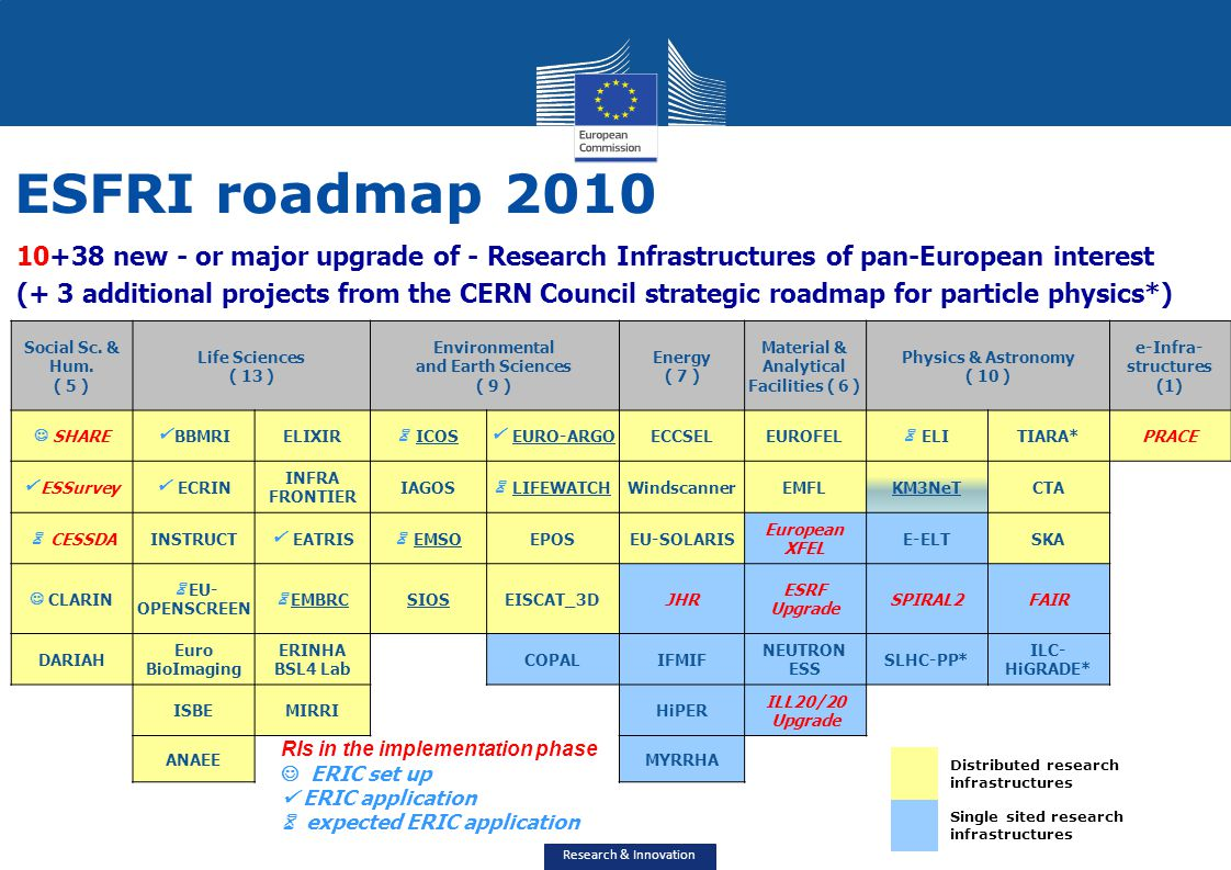 Research & Innovation 10+38 new - or major upgrade of - Research Infrastructures of pan-European interest (+ 3 additional projects from the CERN Counc