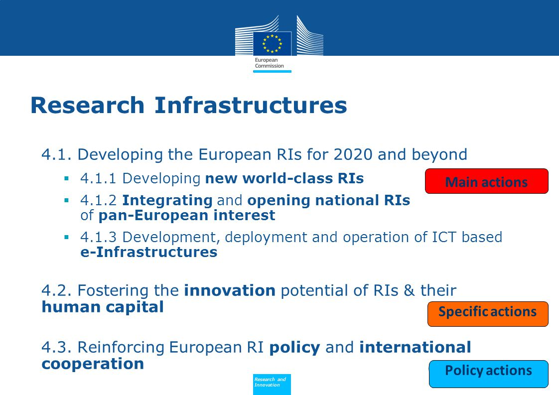 Policy Research and Innovation Research and Innovation Research Infrastructures 4.1. Developing the European RIs for 2020 and beyond  4.1.1 Developin