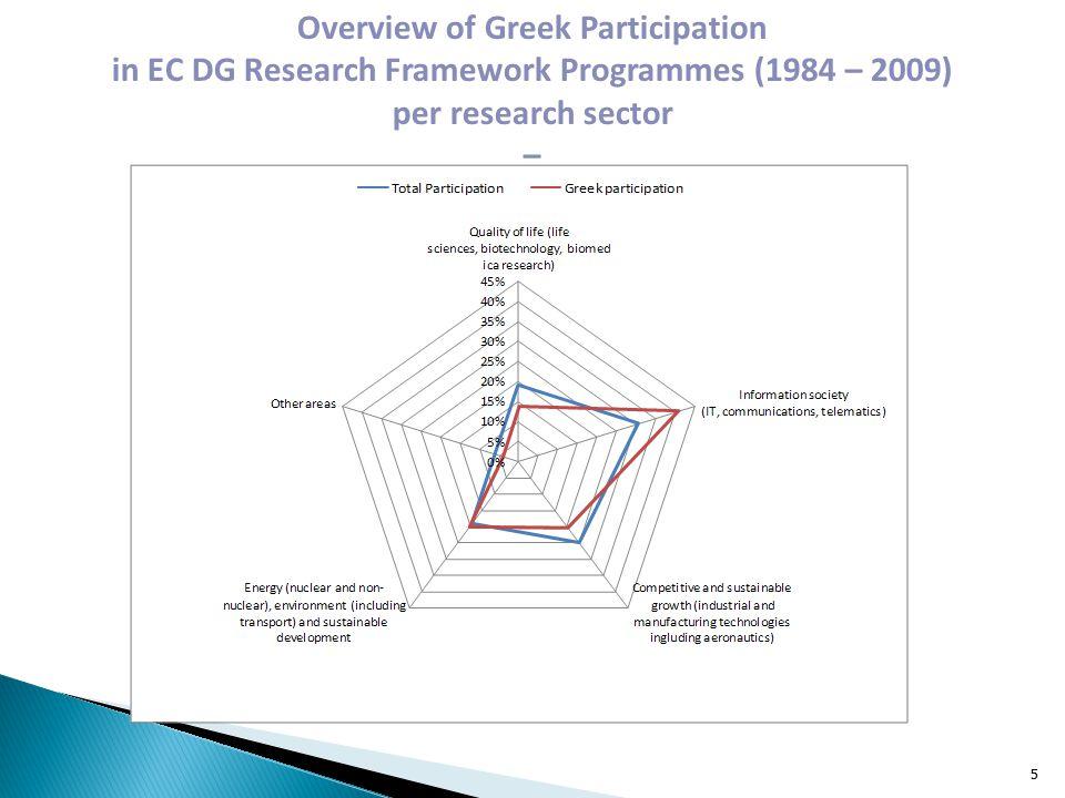 The National Hellenic Research Foundation (NHRF) - http://www.eie.gr/index-en.html http://www.eie.gr/index-en.html Foundation for Research & Technology HELLAS (FORTH) - http://www.forth.gr/ http://www.forth.gr/ Biomedical Sciences Research Center Alexander Fleming (BSRC Fleming) http://www.fleming.gr/en/ http://www.fleming.gr/en/ Greek Foundation for Basic Biological Research Alexander Fleming (GFBBR Fleming) – endowment The Centre for Research & Technology Hellas (CERTH) - http://www.certh.gr/root.en.aspx http://www.certh.gr/root.en.aspx Athena – Research and Innovation Center in Information Communication and Knowledge Technologies – http://www.athena-innovation.gr/en.htmlhttp://www.athena-innovation.gr/en.html Hellenic Pasteur Institute (HPI) http://www.pasteur.gr/?lang=enhttp://www.pasteur.gr/?lang=en The CEntre for REsearch and TEchnology – THessaly (CE.RE.TE.TH) http://www.certh.gr/root.en.aspx http://www.certh.gr/root.en.aspx 16