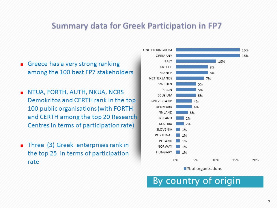 By country of origin 7 Greece has a very strong ranking among the 100 best FP7 stakeholders NTUA, FORTH, AUTH, NKUA, NCRS Demokritos and CERTH rank in the top 100 public organisations (with FORTH and CERTH among the top 20 Research Centres in terms of participation rate) Three (3) Greek enterprises rank in the top 25 in terms of participation rate