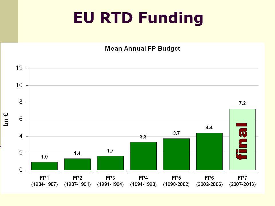 EU RTD Funding
