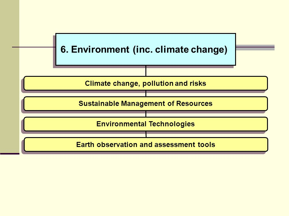 Sustainable management of forests Assessment of the impact of the use and abuse of natural resources on biodiversity Sustainable Management of Resources Environmental Technologies Development of integrated waste management technologies for maximising material and energy recovery /recycling of the organic fraction of municipal solid waste