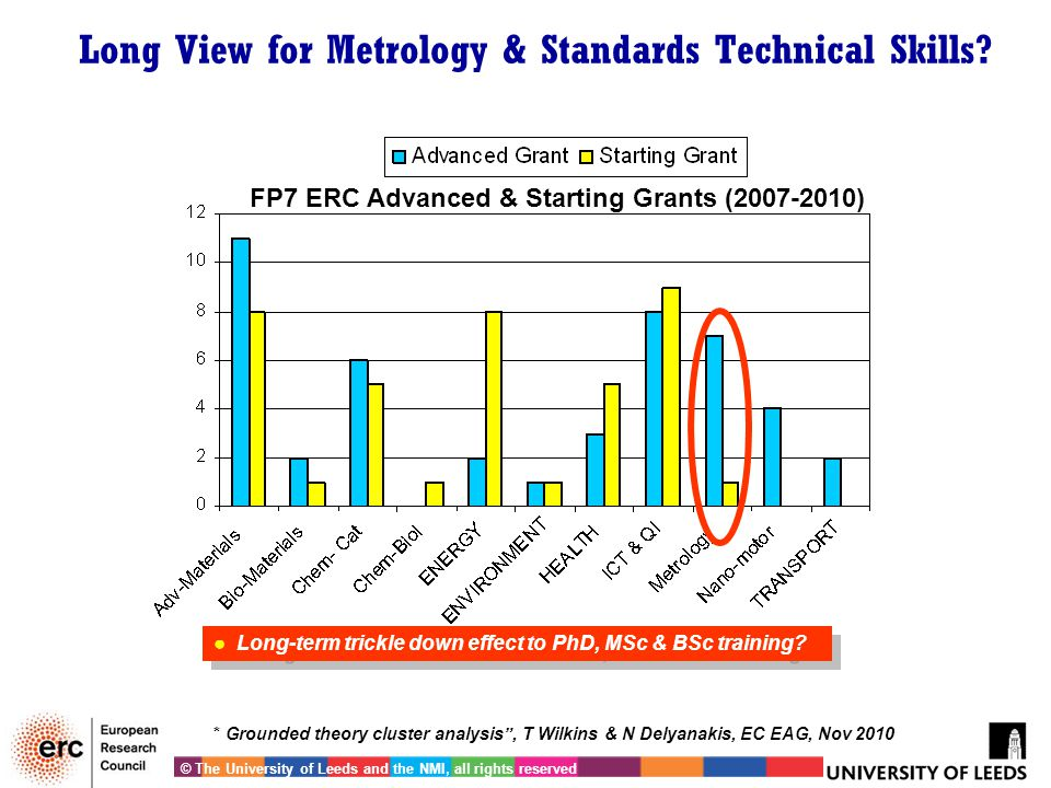 "Long View for Metrology & Standards Technical Skills? FP7 ERC Advanced & Starting Grants (2007-2010) * Grounded theory cluster analysis"", T Wilkins &"