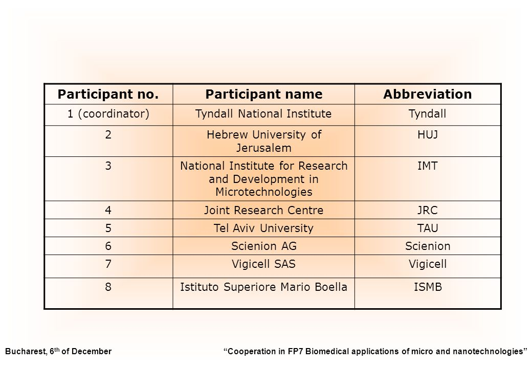 Participant no.Participant nameAbbreviation 1 (coordinator)Tyndall National InstituteTyndall 2Hebrew University of Jerusalem HUJ 3National Institute for Research and Development in Microtechnologies IMT 4Joint Research CentreJRC 5Tel Aviv UniversityTAU 6Scienion AGScienion 7Vigicell SASVigicell 8Istituto Superiore Mario BoellaISMB Bucharest, 6 th of December Cooperation in FP7 Biomedical applications of micro and nanotechnologies