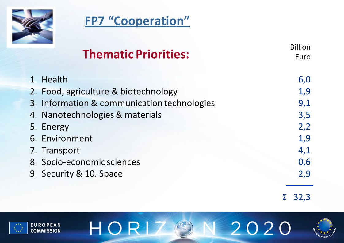Thematic Priorities: 1.Health 2.Food, agriculture & biotechnology 3.Information & communication technologies 4.Nanotechnologies & materials 5.Energy 6