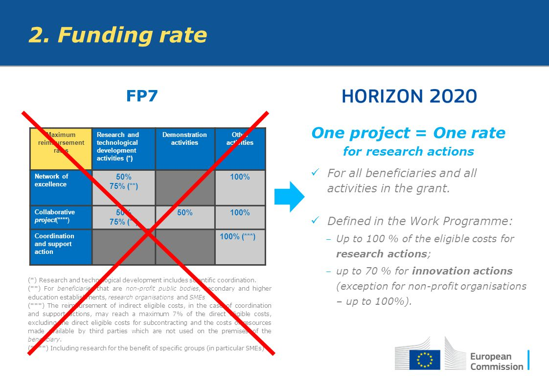 One project = One rate for research actions For all beneficiaries and all activities in the grant. Defined in the Work Programme: ‒ Up to 100 % of the