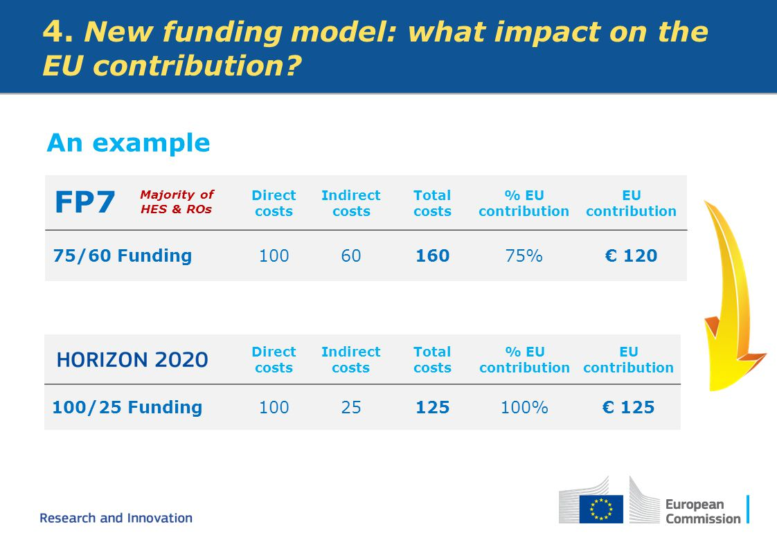 An example 4. New funding model: what impact on the EU contribution? Direct costs Indirect costs Total costs % EU contribution EU contribution 75/60 F