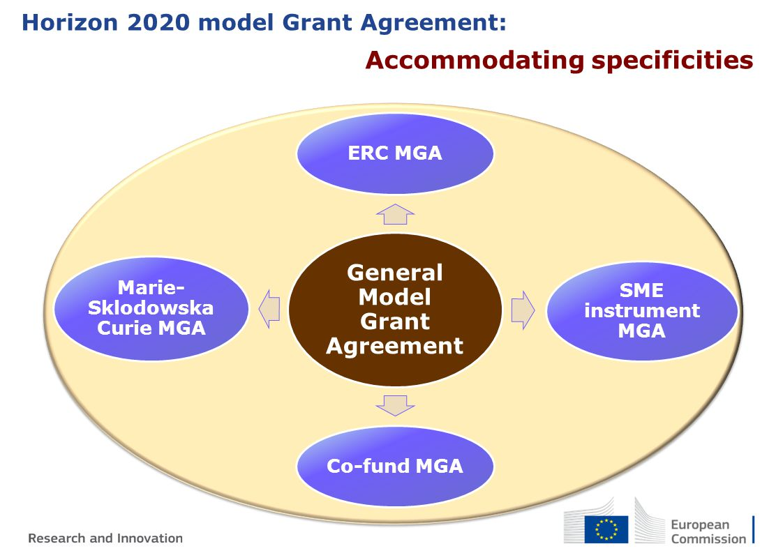 Personnel costs Acceptance of Additional remuneration for non-profit organisations of up to 8000 euros/year/person Less requirements for time records …and more in the Horizon 2020 Grant Agreement 5.