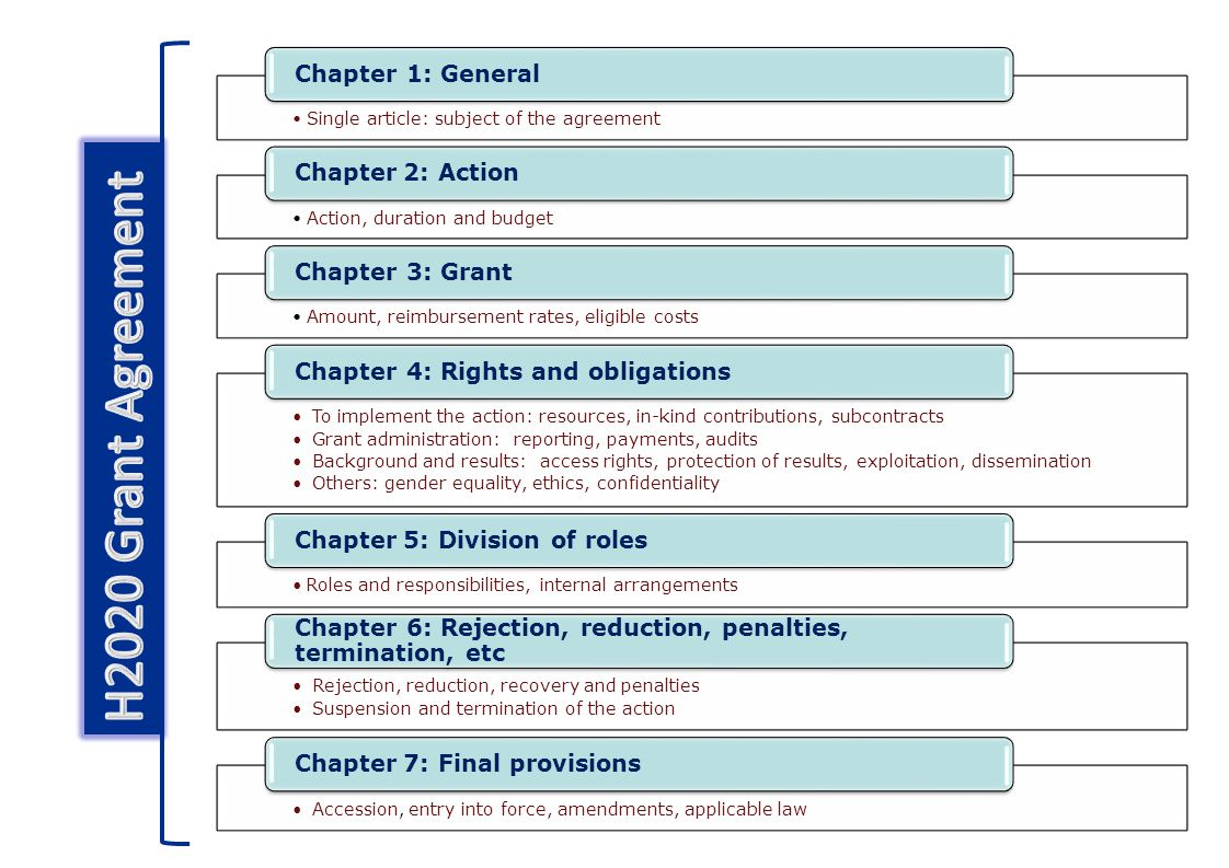 Single article: subject of the agreement Chapter 1: General Action, duration and budget Chapter 2: Action Amount, reimbursement rates, eligible costs