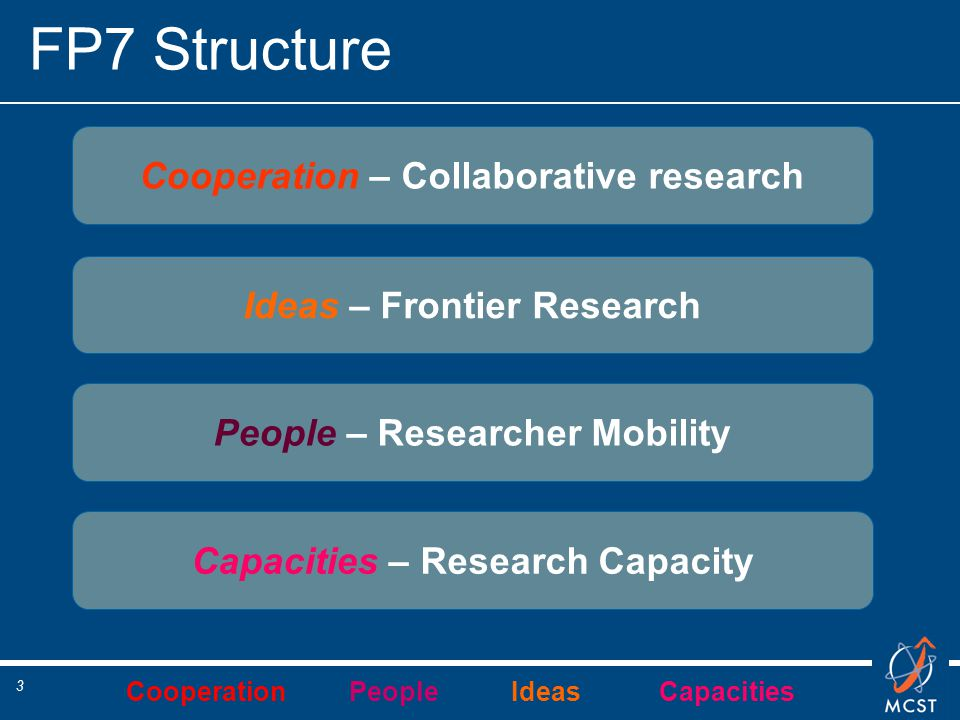 Cooperation People Ideas Capacities 3 FP7 Structure Ideas – Frontier Research Capacities – Research Capacity People – Researcher Mobility Cooperation