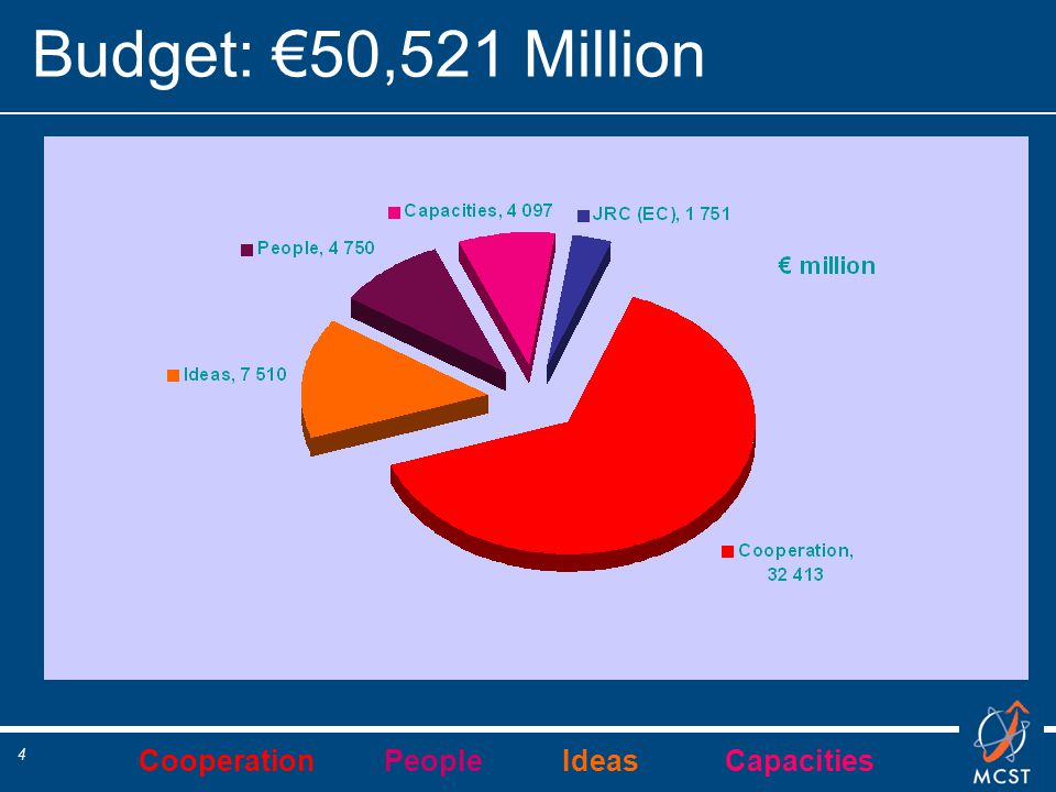 Cooperation People Ideas Capacities 4 Budget: €50,521 Million