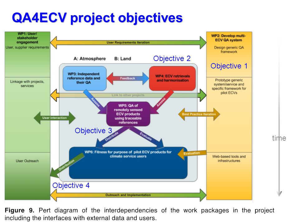 QA4ECV project objectives time Objective 1 Objective 2 Objective 3 Objective 4