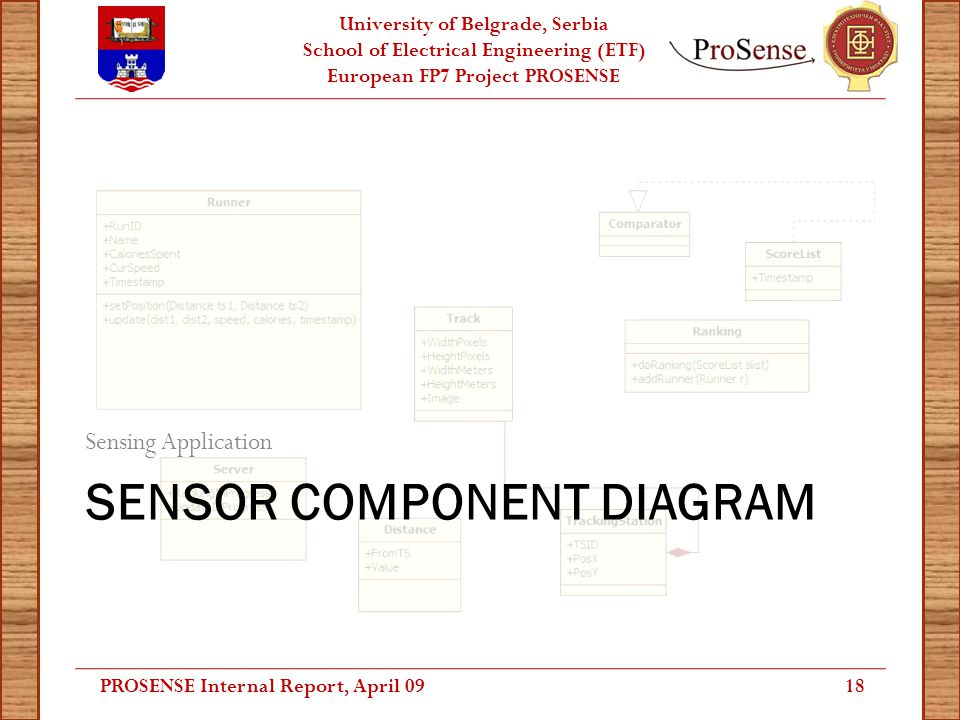 University of Belgrade, Serbia School of Electrical Engineering (ETF) European FP7 Project PROSENSE SENSOR COMPONENT DIAGRAM Sensing Application 18PRO