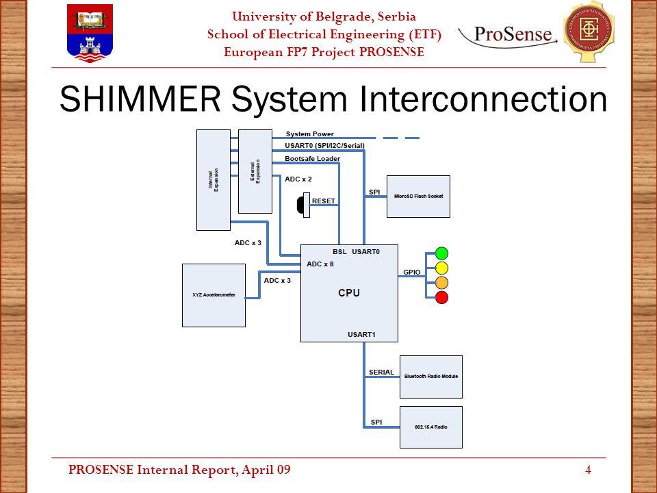 University of Belgrade, Serbia School of Electrical Engineering (ETF) European FP7 Project PROSENSE Mobile Application: UML - Forms PROSENSE Internal Report, April 0915
