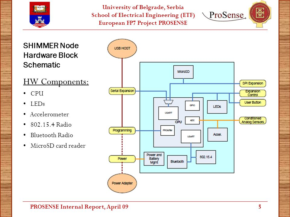 University of Belgrade, Serbia School of Electrical Engineering (ETF) European FP7 Project PROSENSE SHIMMER Node Hardware Block Schematic HW Component