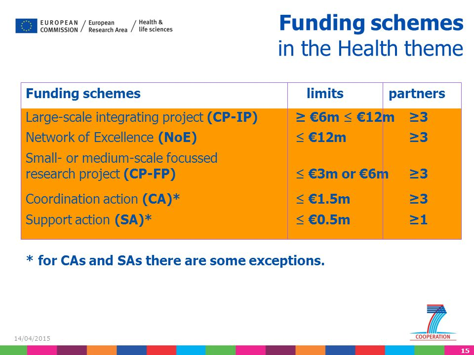 15 14/04/2015 Funding schemes in the Health theme Funding schemes limits partners Large-scale integrating project (CP-IP)≥ €6m ≤ €12m ≥3 Network of Ex