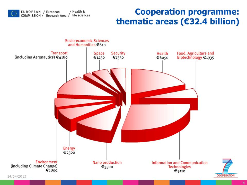 4 14/04/2015 Cooperation programme: thematic areas (€32.4 billion)