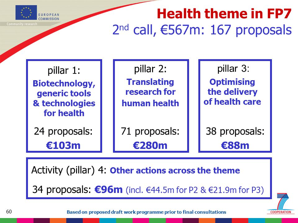 60 Based on proposed draft work programme prior to final consultations Health theme in FP7 2 nd call, €567m: 167 proposals pillar 1: Biotechnology, ge