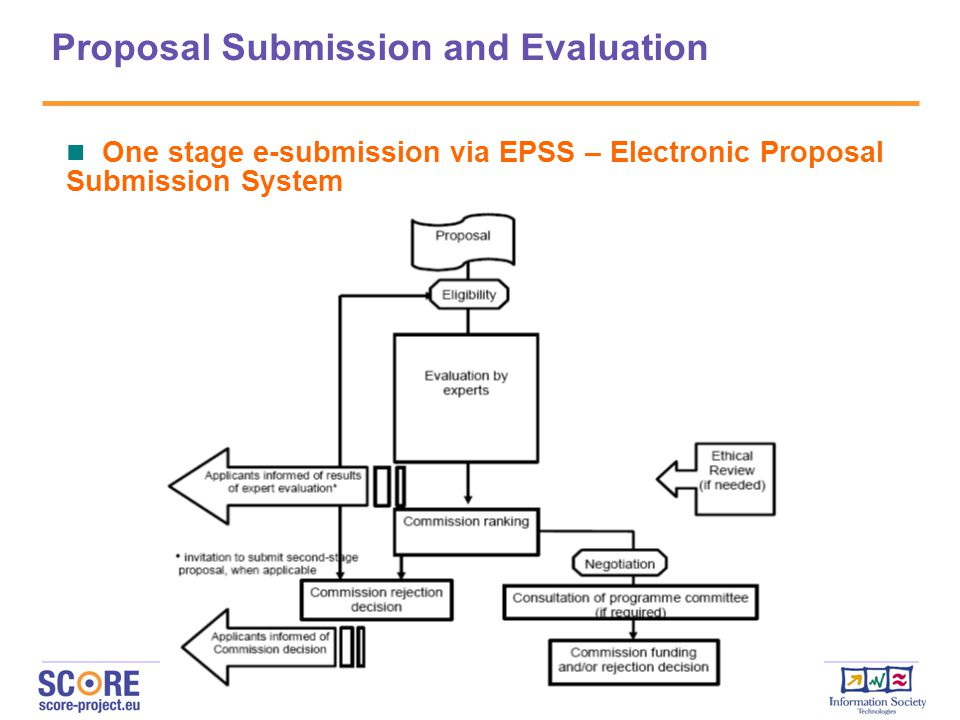 Proposal Submission and Evaluation One stage e-submission via EPSS – Electronic Proposal Submission System