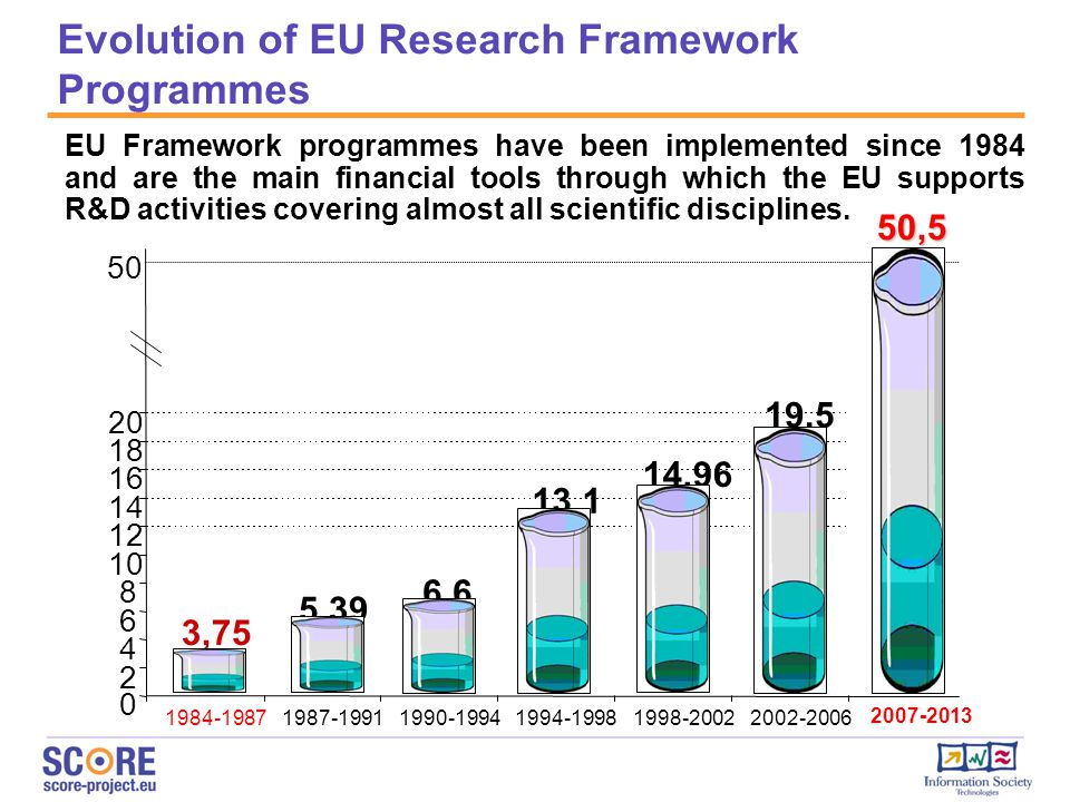 Evolution of EU Research Framework Programmes EU Framework programmes have been implemented since 1984 and are the main financial tools through which the EU supports R&D activities covering almost all scientific disciplines.