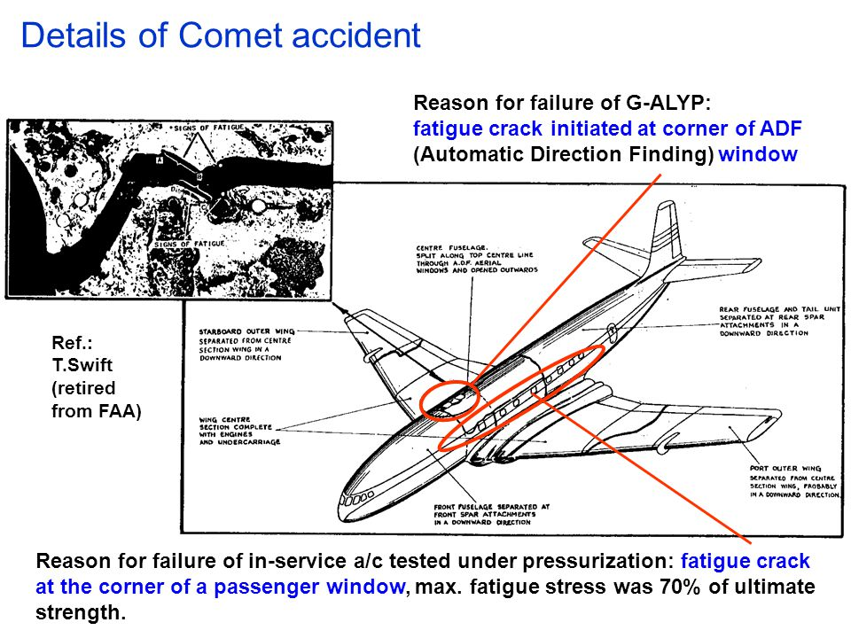 Details of Comet accident Reason for failure of in-service a/c tested under pressurization: fatigue crack at the corner of a passenger window, max.