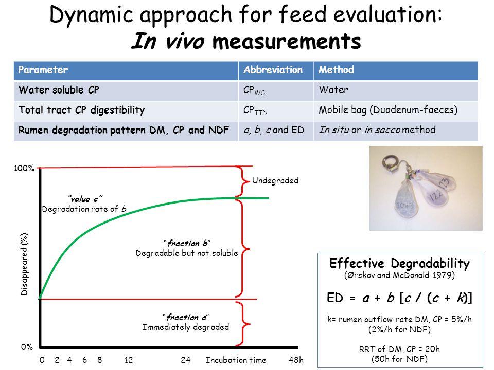 Dynamic approach for feed evaluation: In vivo measurements Corn Corn Barley Barley Straw Straw Martín-Orúe et al., 2000 An.