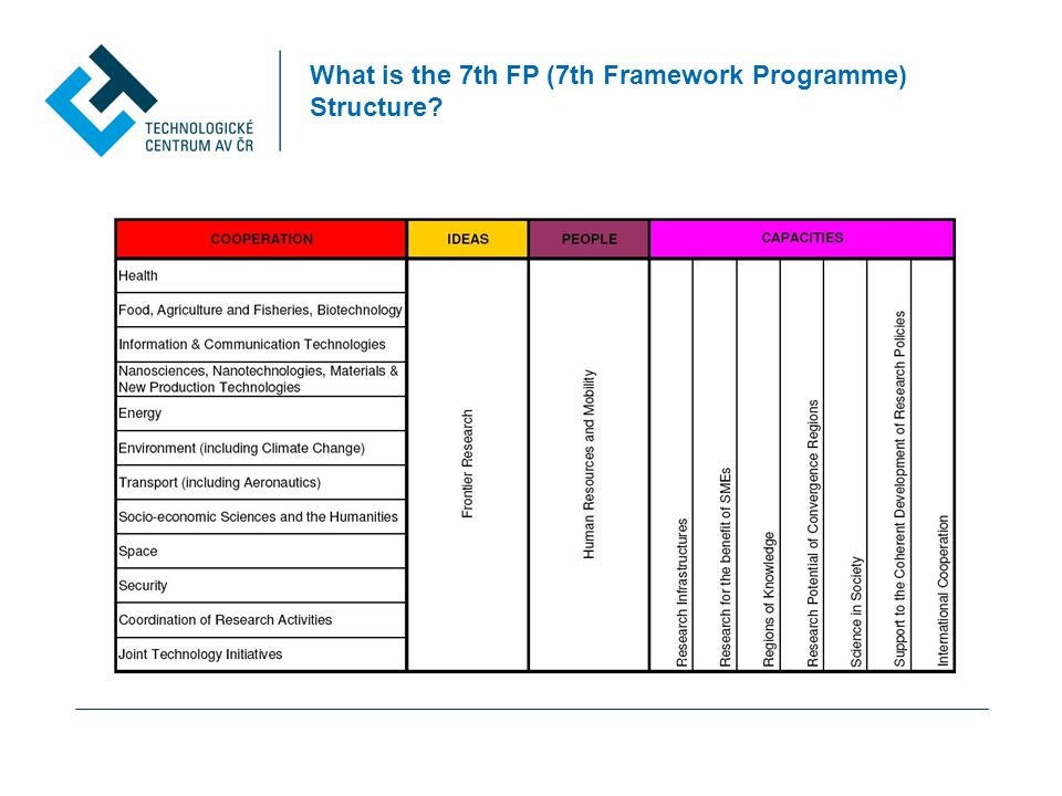 What is the 7th FP (7th Framework Programme) Structure
