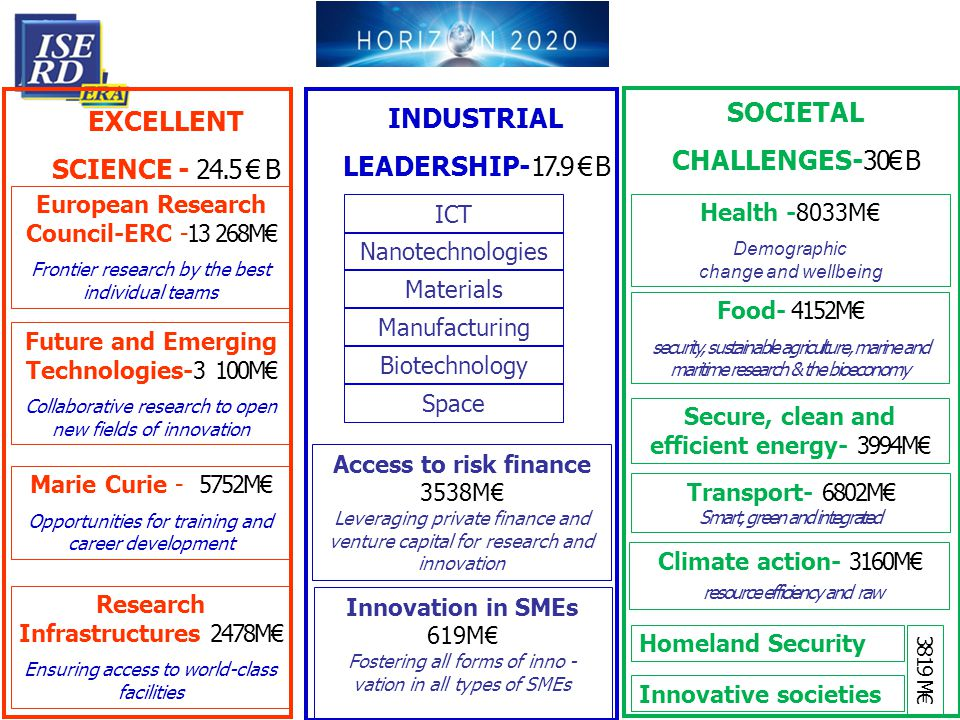 Nanotechnologies EXCELLENT SCIENCE - 24.5 € B European Research Council-ERC -13 268M€ Frontier research by the best individual teams Future and Emergi