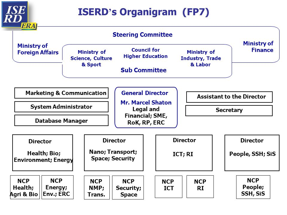 ISERD ' s Organigram (FP7)( ) Steering Committee Ministry of Foreign Affairs Ministry of Finance Sub Committee Marketing & Communication System Admini