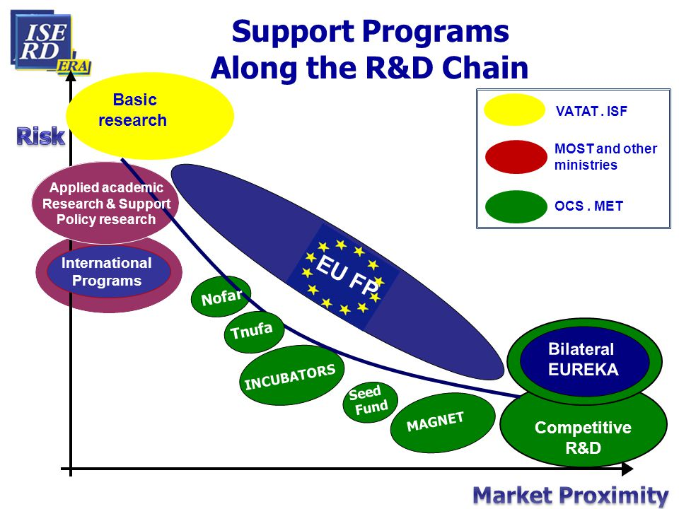 Competitive R&D Support Programs Along the R&D Chain MAGNET Seed Fund INCUBATORS Applied academic Research & Support Policy research Nofar Internation