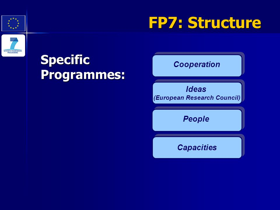 Cooperation Ideas (European Research Council) Ideas (European Research Council) SpecificProgrammes: People Capacities FP7: Structure