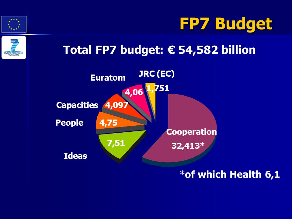 Total FP7 budget: € 54,582 billion *of which Health 6,1 Cooperation 32,413* 7,51 Ideas People 4,75 Capacities 4,097 Euratom 4,06 JRC (EC) 1,751 FP7 Bu