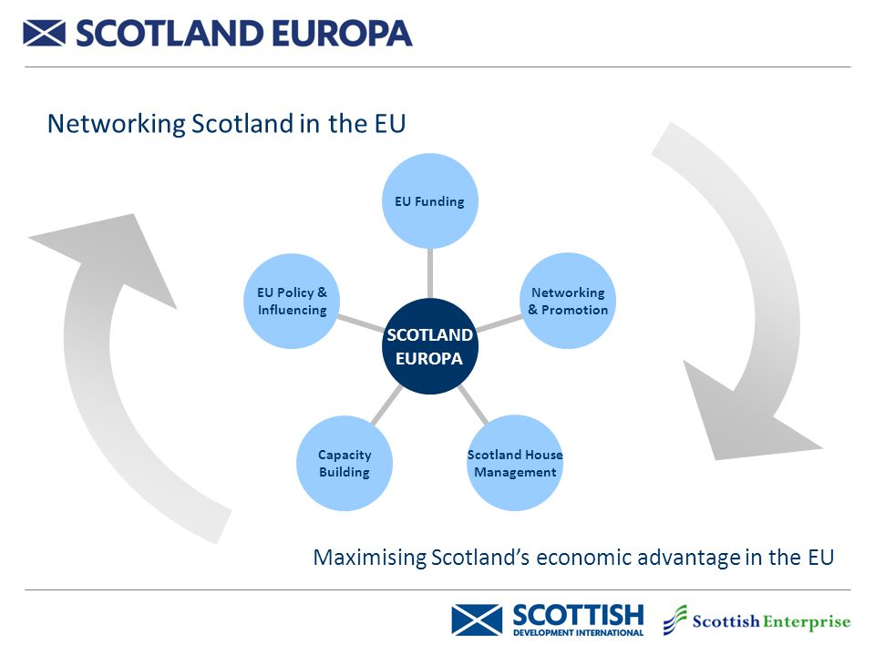 Networking Scotland in the EU Maximising Scotland's economic advantage in the EU SCOTLAND EUROPA EU Funding Networking & Promotion Scotland House Management Capacity Building EU Policy & Influencing