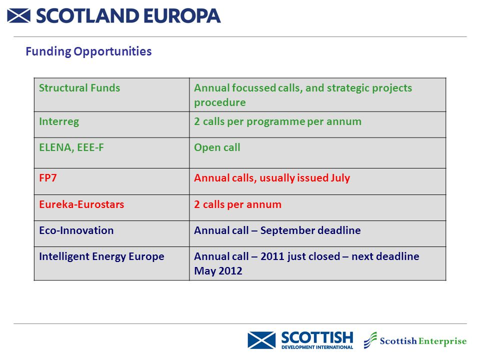 Funding Opportunities Structural FundsAnnual focussed calls, and strategic projects procedure Interreg2 calls per programme per annum ELENA, EEE-FOpen call FP7Annual calls, usually issued July Eureka-Eurostars2 calls per annum Eco-InnovationAnnual call – September deadline Intelligent Energy EuropeAnnual call – 2011 just closed – next deadline May 2012