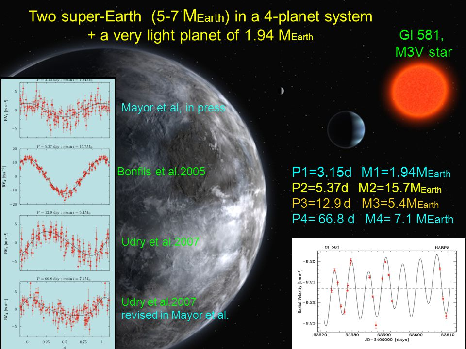 July 20 200916 Two super-Earth (5-7 M Earth ) in a 4-planet system + a very light planet of 1.94 M Earth P1=3.15d M1=1.94M Earth P2=5.37d M2=15.7M Ear