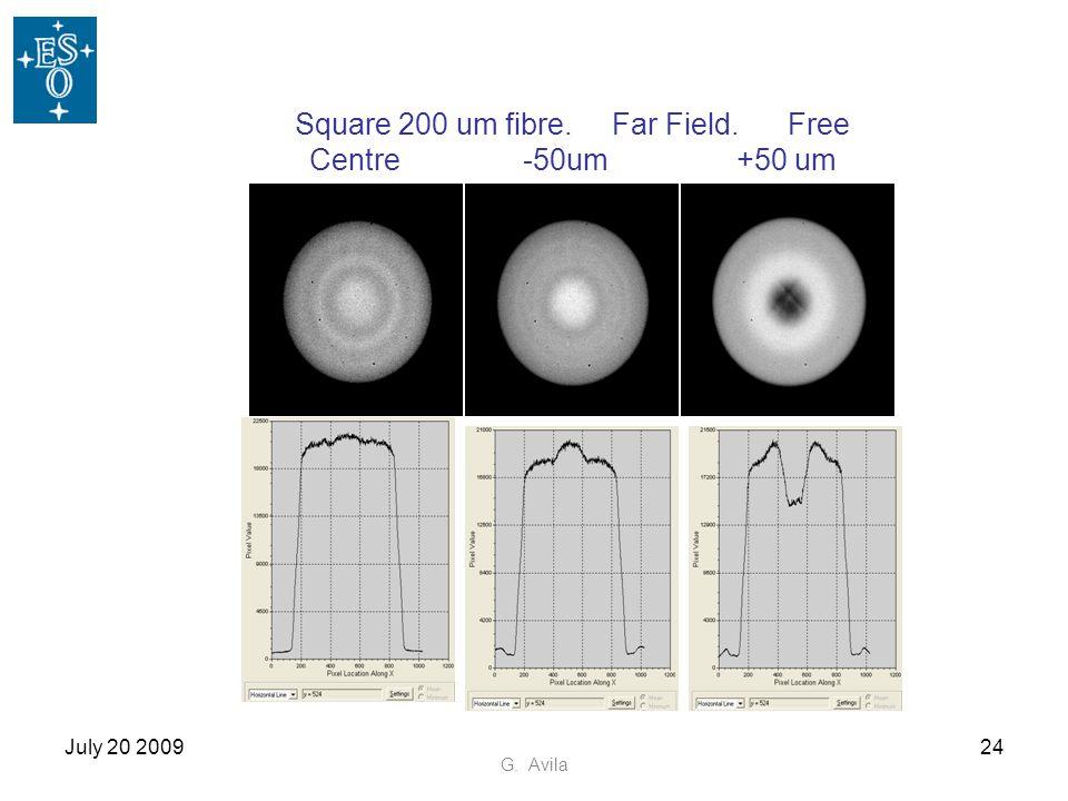 July 20 200924 G. Avila Square 200 um fibre. Far Field. Free Centre-50um+50 um